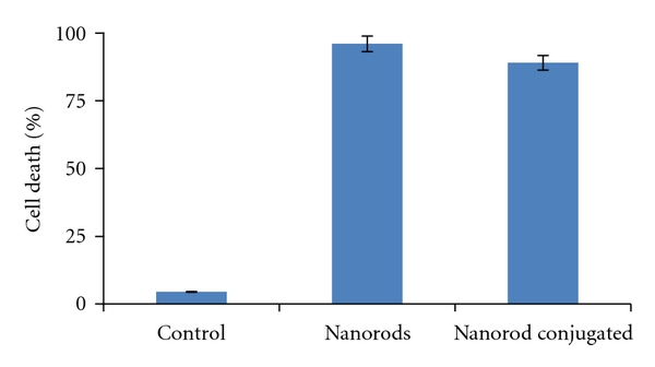(b) Nanorods therapeutic ability