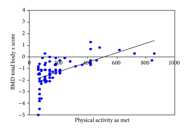 (a) Correlation of total body BMD    score with physical activity   ;