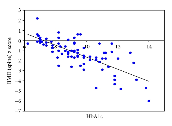 (d) Correlation of lumbar spine BMD    score with HbA1C   ;