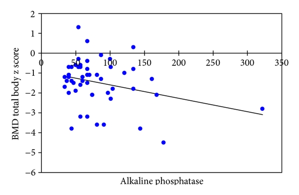 (a) Correlation of BMD total body    score with alkaline phosphatase (males)   ;