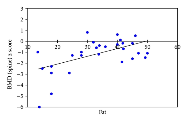 (b) Correlation of body fat percentage with total body BMD (females)   ;