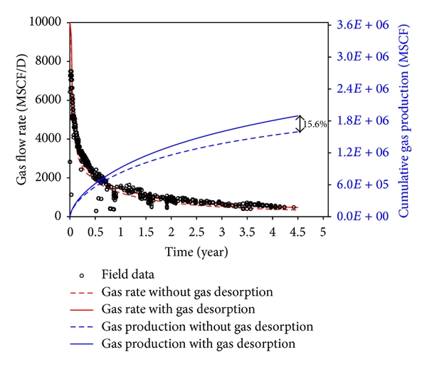 (a)   Gas production for a 4.5-year period
