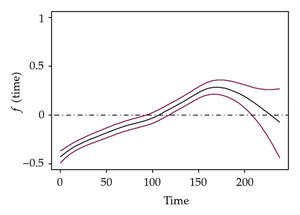 (a) Bayesian P-Spline for time