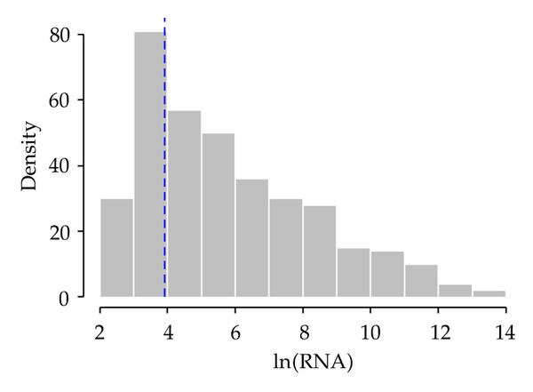 (a) Histogram of viral load in ln scale