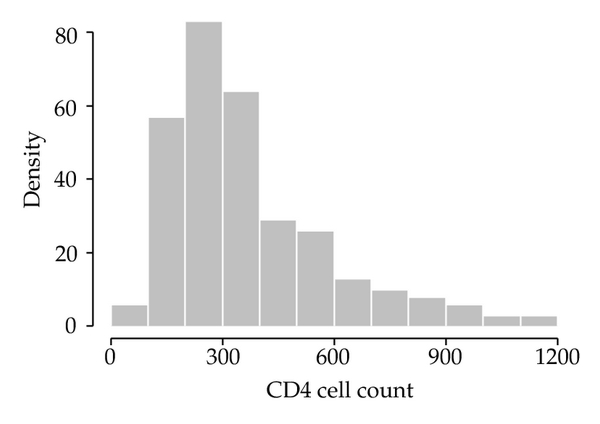 (b) Profiles of viral load in ln scale