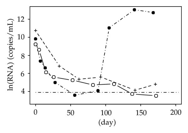 (c) Profiles of CD4 cell count