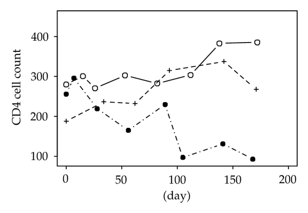 (d) Histogram of CD4 cell count