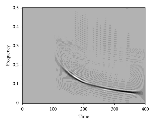 (d) Wigner-Ville plot for (c)