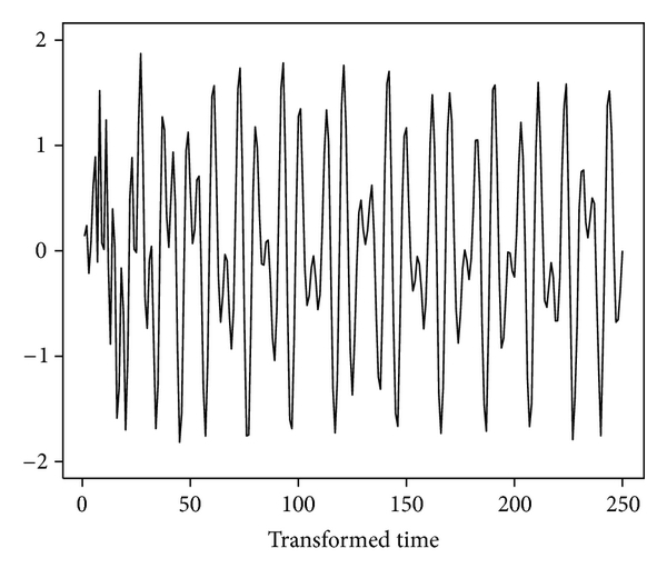 (a) Data after time transformation