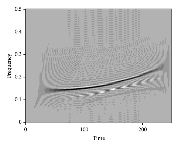 (d) Wigner-Ville plot for (b)