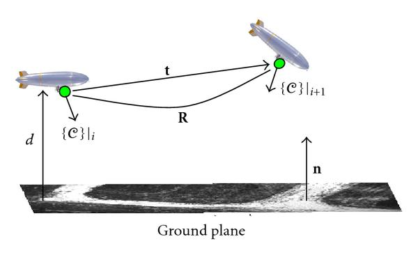 (a) A 3D plane is imaged by a moving camera