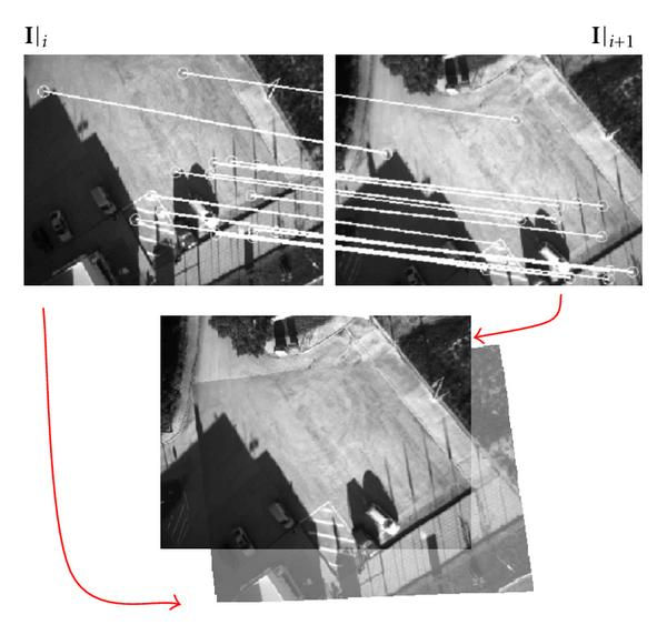 (b) Above, two aerial images with some pixel correspondences. Below, the same images registered with a homography