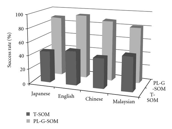 (b) Recognition rates of different languages with noisy voices (for 4 kinds of actions)