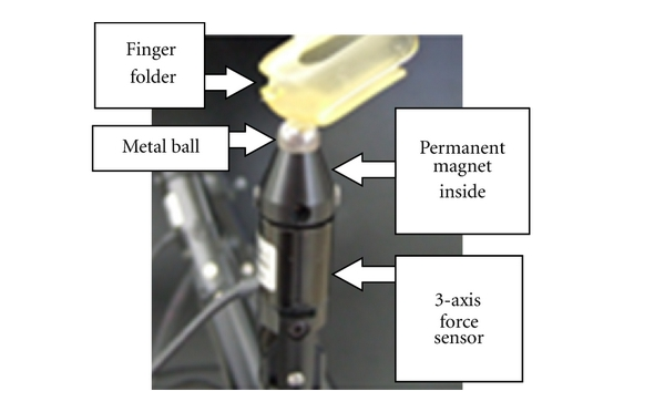 (d) Passive spherical joint at the top of haptic finger