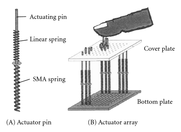 (a) SMA-actuated tactile display