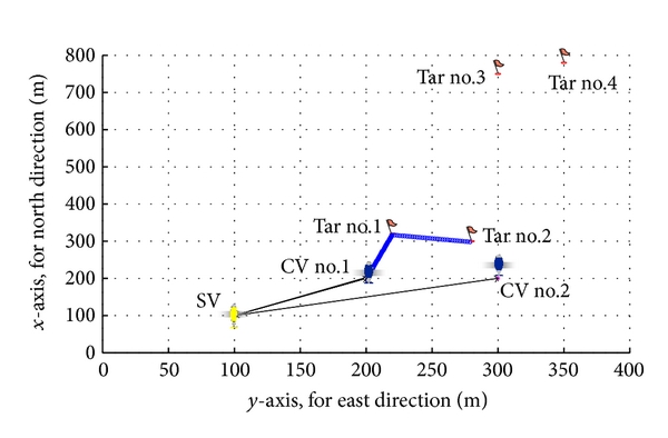 (a) Trajectories for search-classify mission