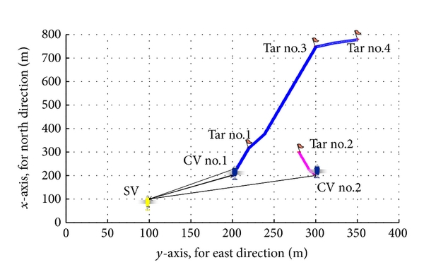 (b) Trajectories for search-classify mission