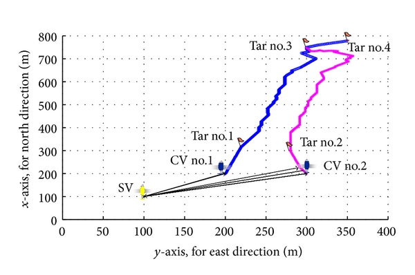 (d) Trajectories for search-classify mission