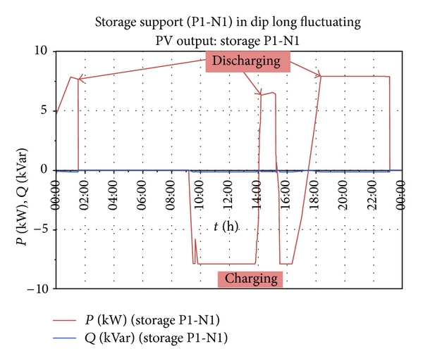 Investigation of Energy Storage Systems, Its Advantage and ...
