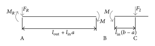 (a) The free body diagram of the bending moments acting at a cut at point B.     and     are the resistance force and moment of the clamping and are both measured by the attached sensor