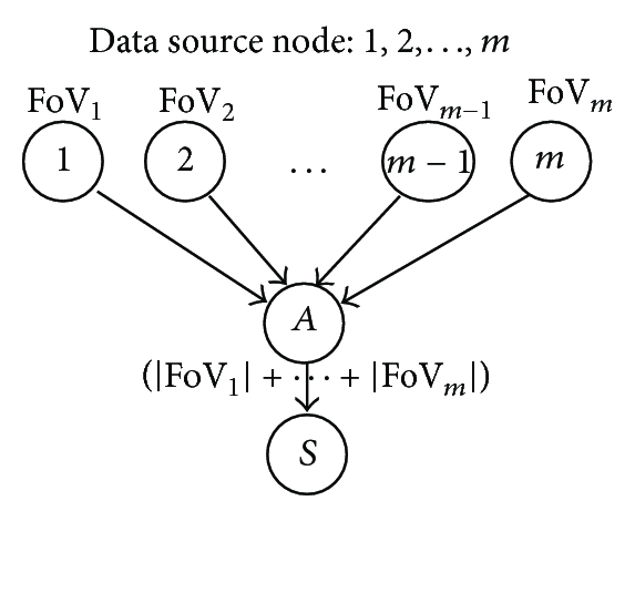 (a)  Single relay node (without image aggregation)