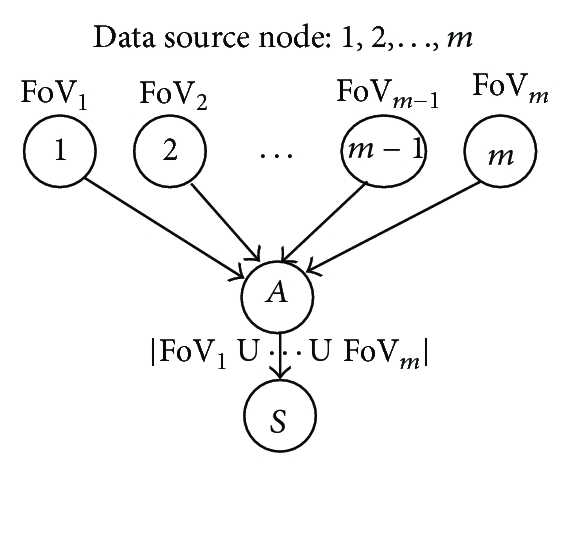 (b)  Single relay node (with image aggregation)