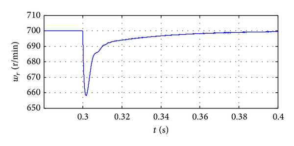 (b) Part of speed wave when load changes front and back