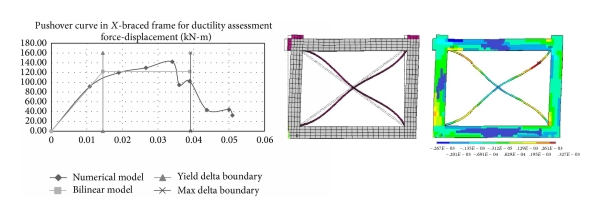 (b) Force-displacement curve of X-braced frame and deformed shape and sum of elastic and plastic strain contour
