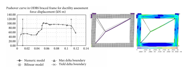 (c) Force-displacement curve of ODBS steel braced frame and deformed shape and sum of elastic and plastic strain contour