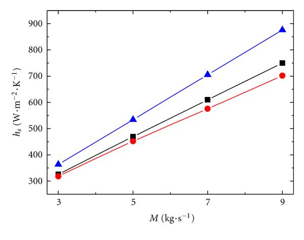 (a) Heat transfer rate     versus flow rate