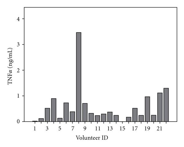 (a) Serum TNF alpha values in young volunteers