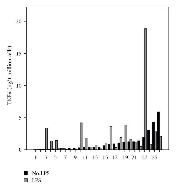 (a) In vitro TNF alpha values by PBMCs in young volunteers