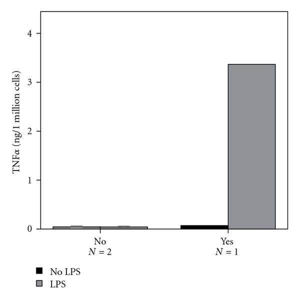 (d) Inducibility of PBMCs by LPS in downregulated subgroup of young volunteers