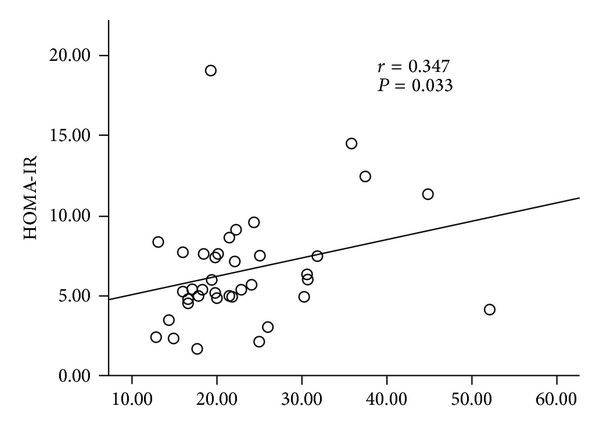 (e) Liver tissue visfatin concentrations (ng/mg protein)