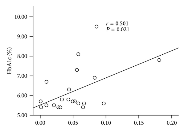 (a) Subcutaneous adipose tissue vaspin gene expression levels