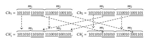 (c) Two new chromosomes      and    derived from     and     by mutation operator