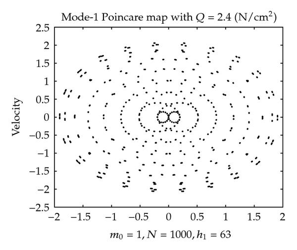 (b) Map with disconnected periodic points