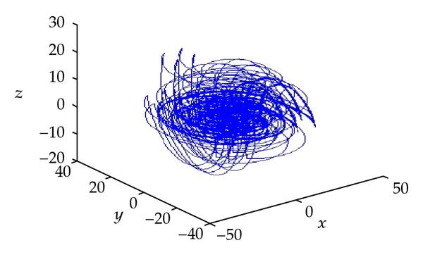 (c) Chaotic attractor
