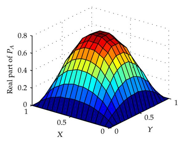 (a) The real part of the pressure distribution
