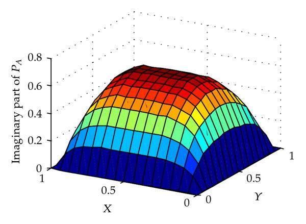 (b) The imaginary part of the pressure distribution