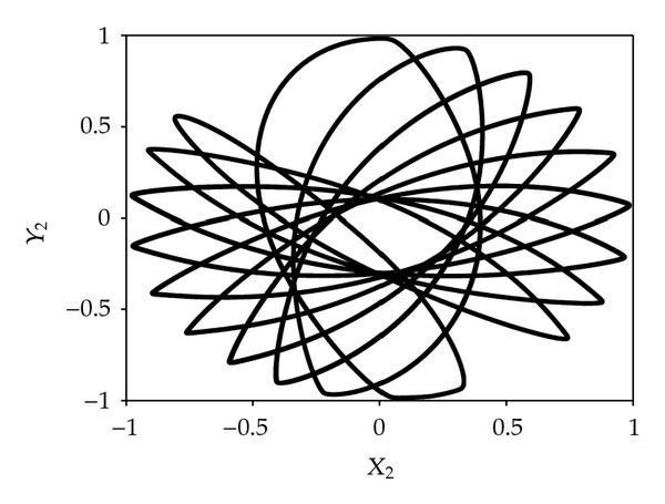 (d) Orbit of the left bearing
