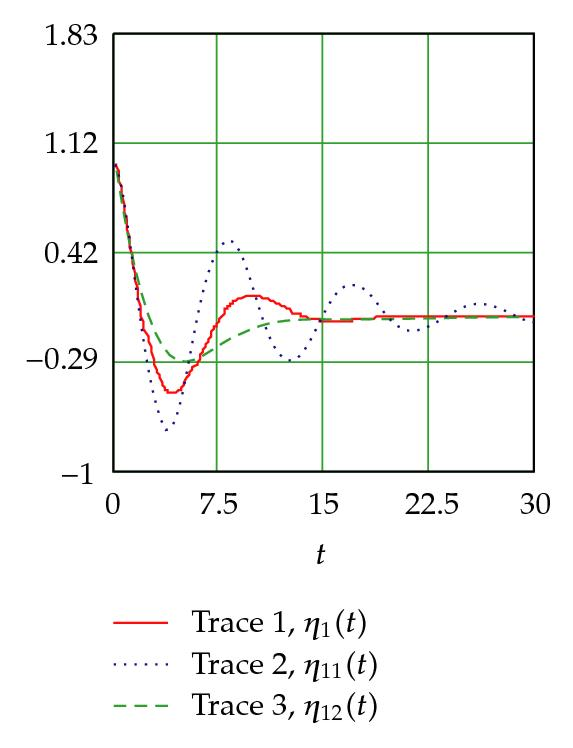 (a) First fractional order mod for different values α (α=0.25(trace2),α=0.5(trace1),α=0.75(trace3))
