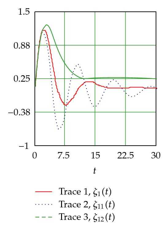 (b) Second mod for different values α (α=0.25(trace2),α=0.5(trace1),α=0.75(trace3))