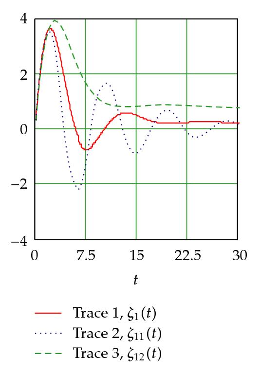 (c) The first coordinate for diferent valuesα (α=0.25(trace2),α=0.5(trace1),α=0.75(trace3))