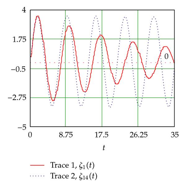 (d) The first coordinate for diferent valuesα (α=0(trace2) and  α=0.2(trace1))