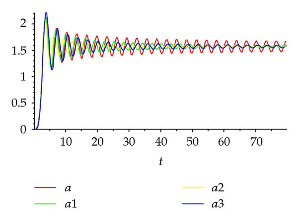 (a) Wave propagation for z = 2.0