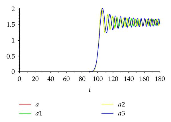 (c) Wave propagation for z =100.0