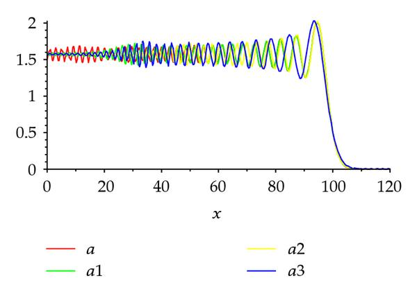 (c) Wave propagation for τ = 100.0