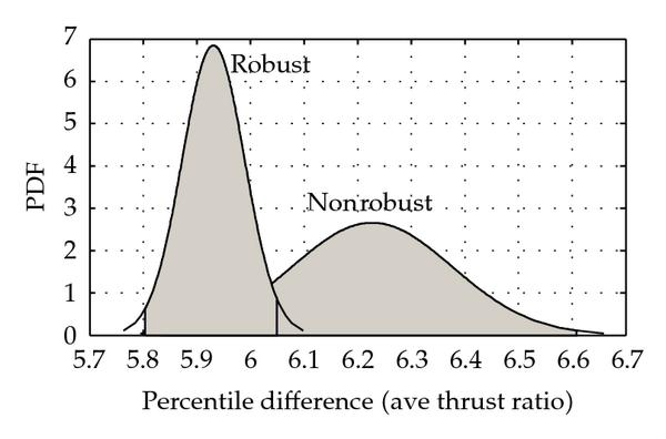 (a) Average thrust ratio