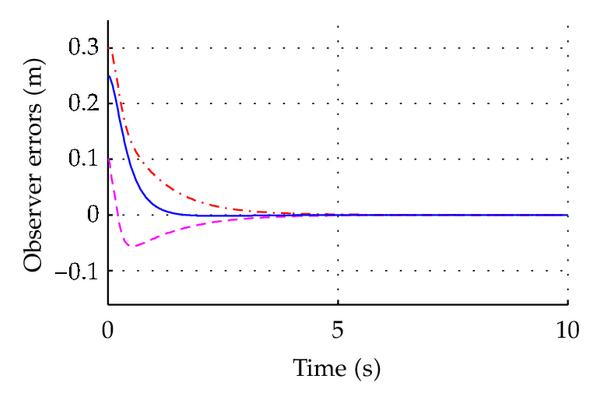 (b) Position observer errors in PID